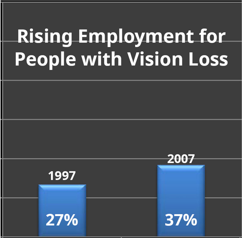 Graph showing employment rates for people with vision loss rising from 27% in 1997 to 37% in 2007.