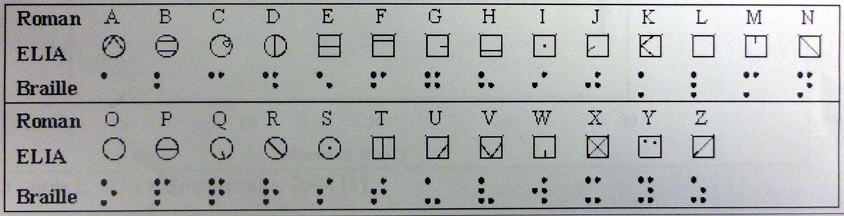 The Roman alphabet, ELIA and braille.